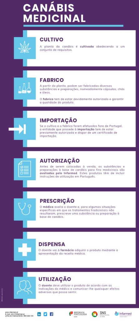 cbd legal portugal